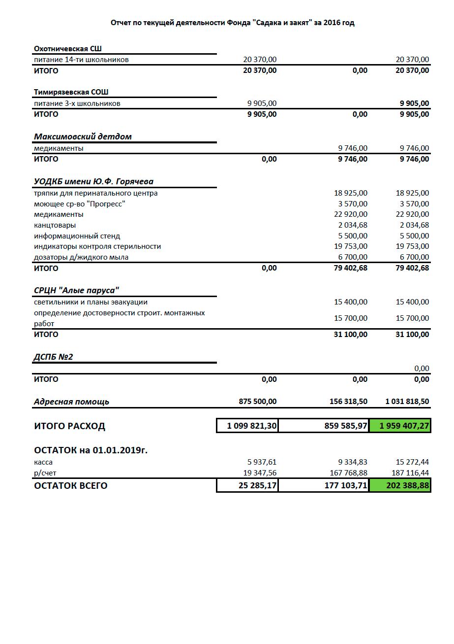Отчёты по текущей деятельности 2018 год
