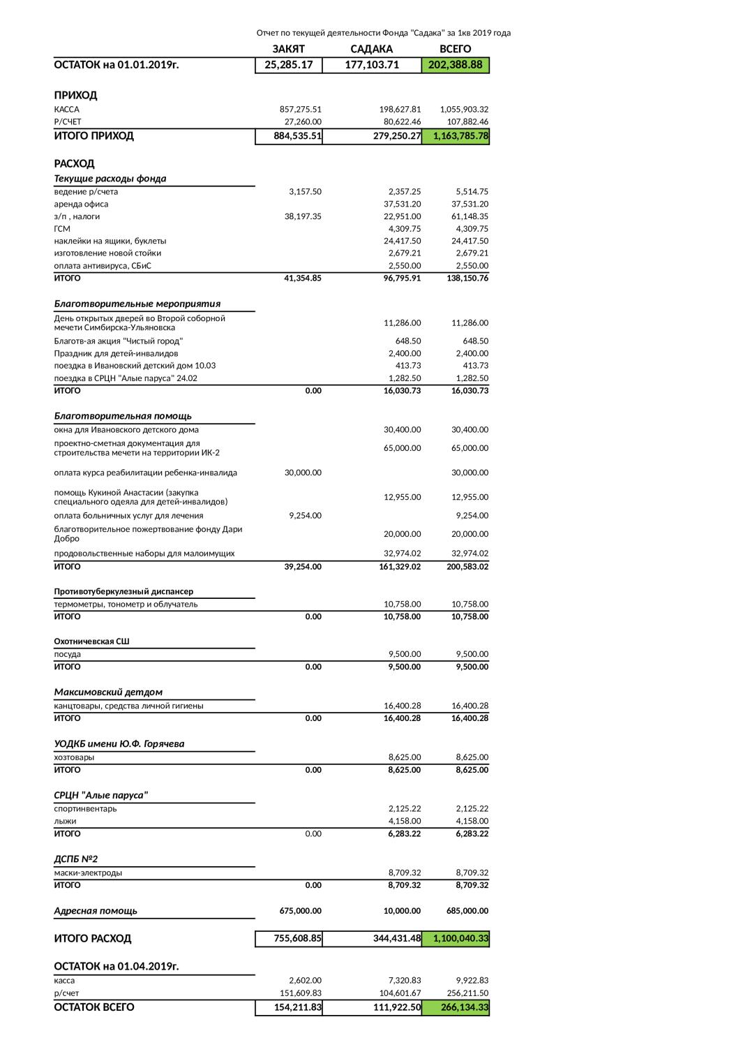 Отчёты по текущей деятельности 2019 год