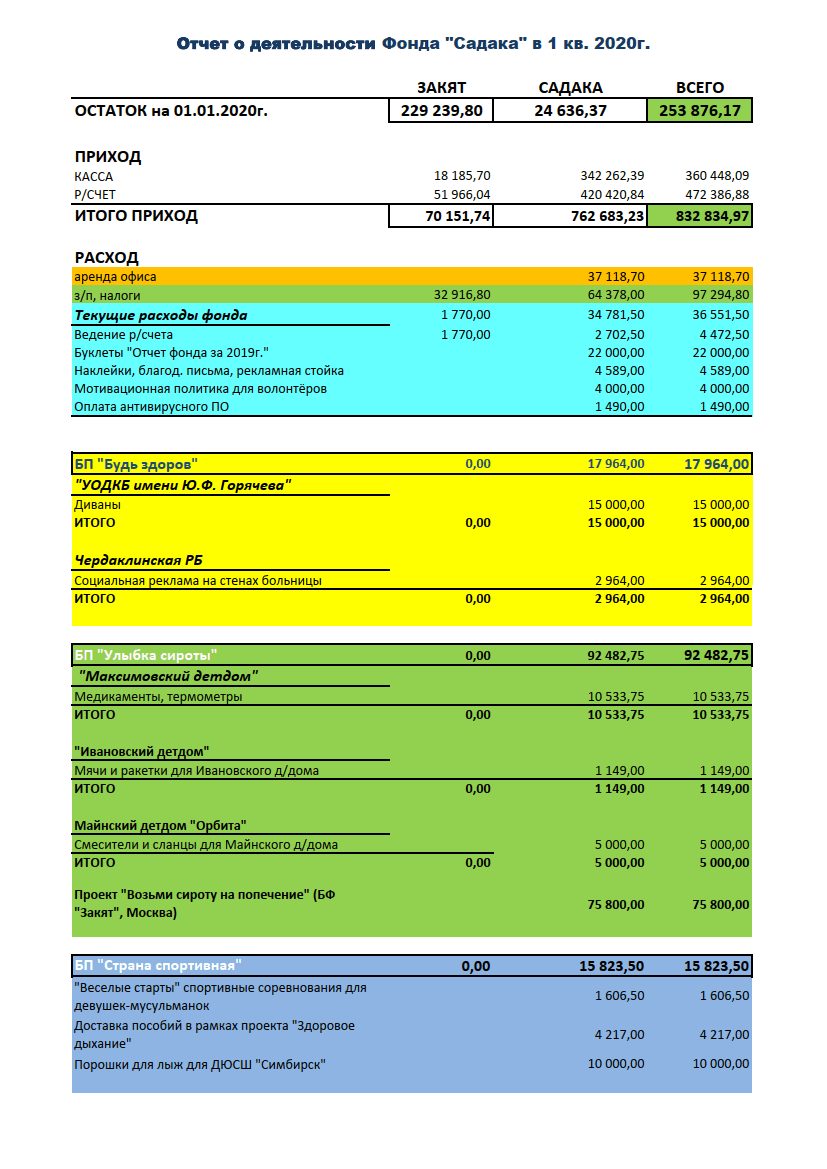 Отчёты по текущей деятельности 2020_01 год