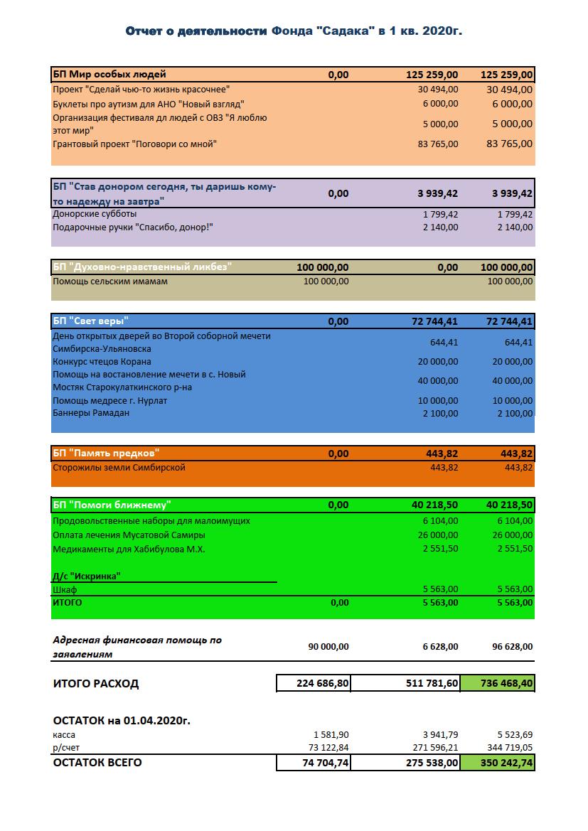 Отчёты по текущей деятельности 2020_02 год
