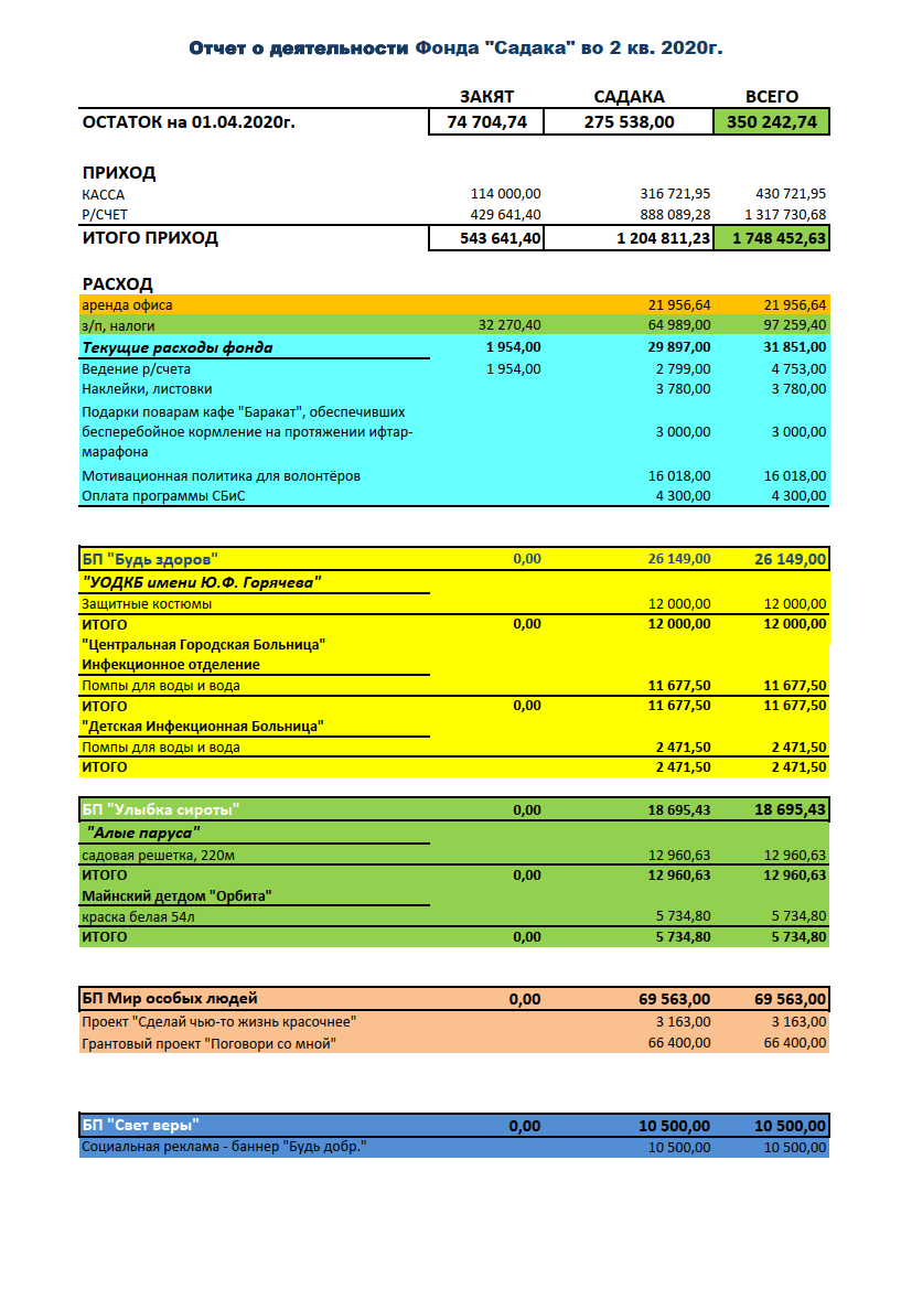 Отчёты по текущей деятельности 2020_02